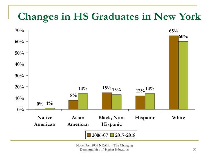 Changes in HS Graduates in New York