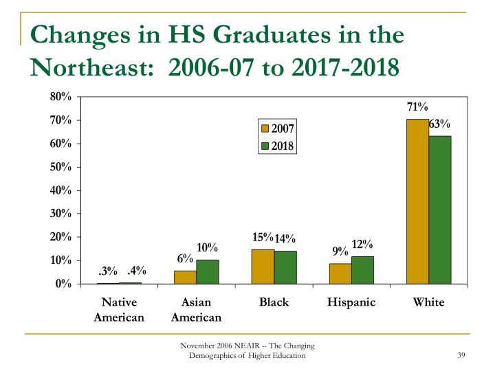 Changes in HS Graduates in the Northeast:  2006-07 to 2017-2018