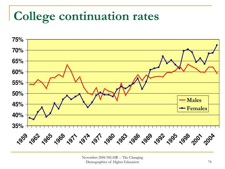 College continuation rates