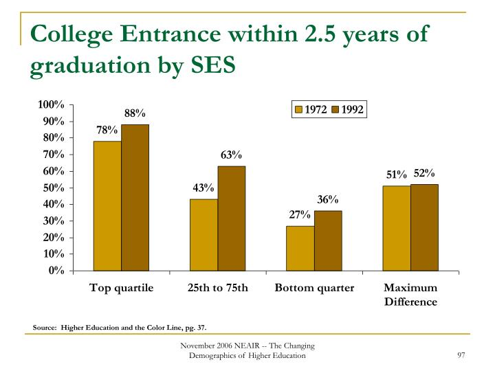 College Entrance within 2.5 years of graduation by SES