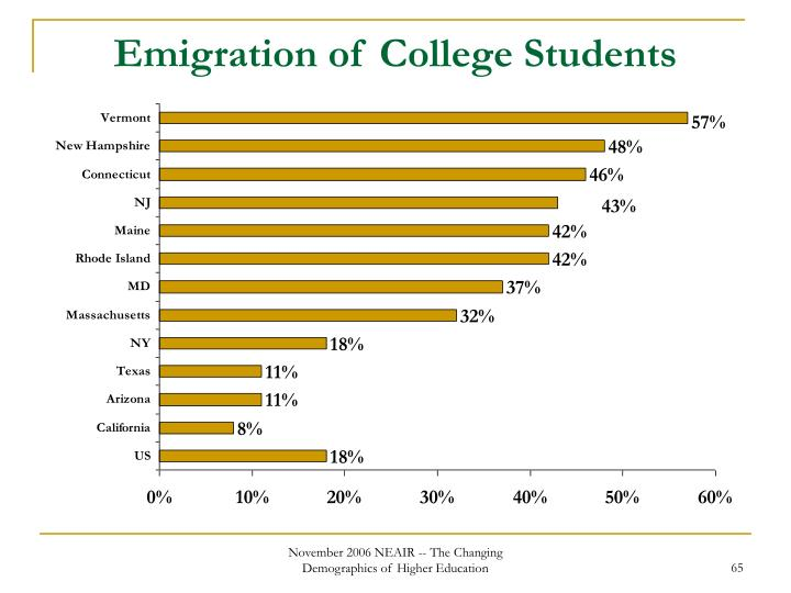 Emigration of College Students