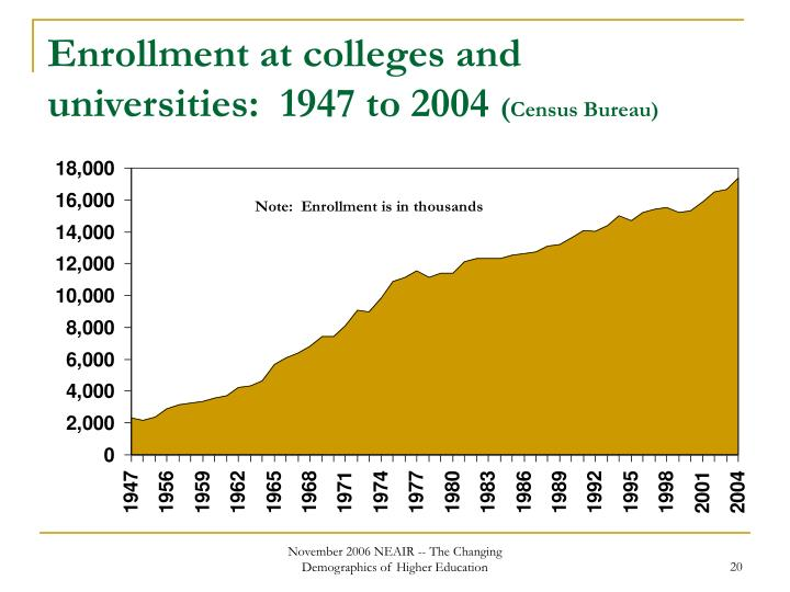Enrollment at colleges and universities:  1947 to 2004