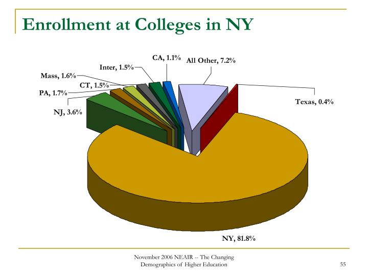 Enrollment at Colleges in NY