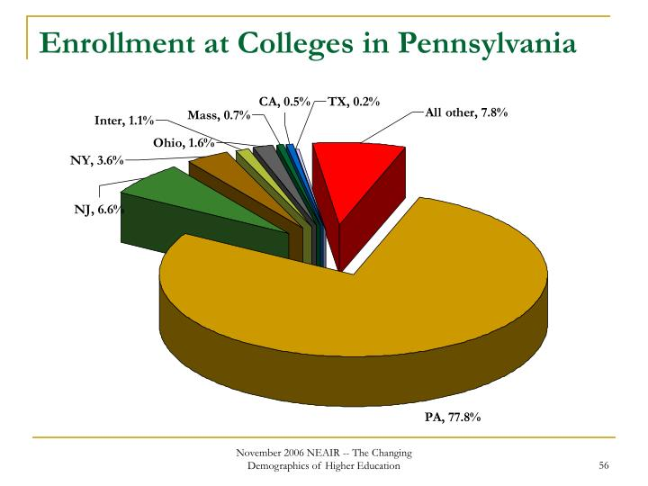 Enrollment at Colleges in Pennsylvania