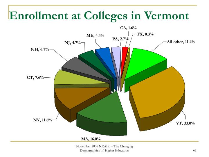 Enrollment at Colleges in Vermont