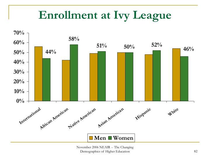 Enrollment at Ivy League