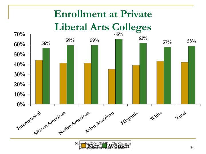 Enrollment at Private