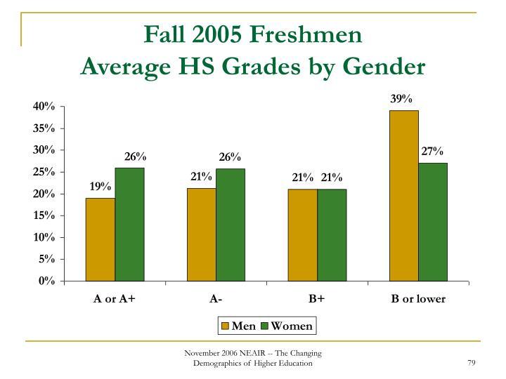 Fall 2005 Freshmen