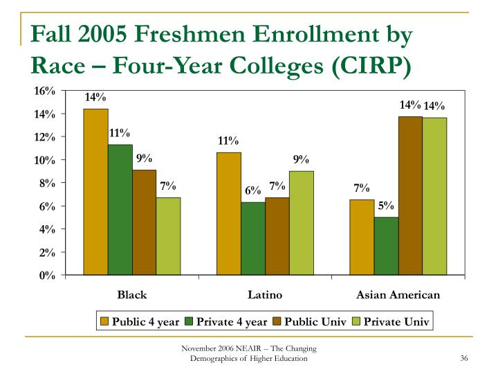 Fall 2005 Freshmen Enrollment by Race – Four-Year Colleges (CIRP)