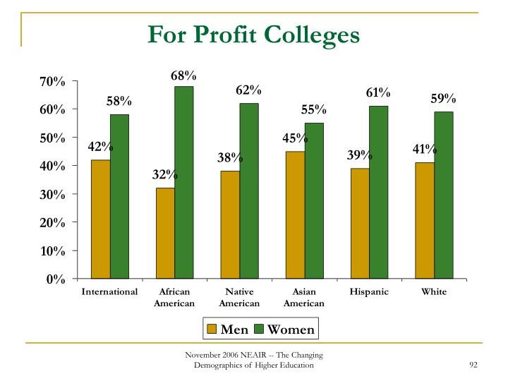 For Profit Colleges