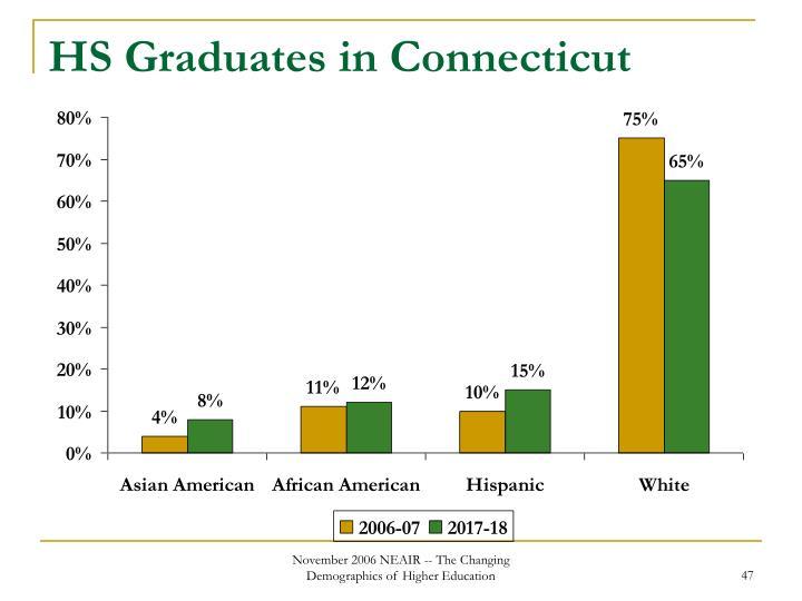 HS Graduates in Connecticut
