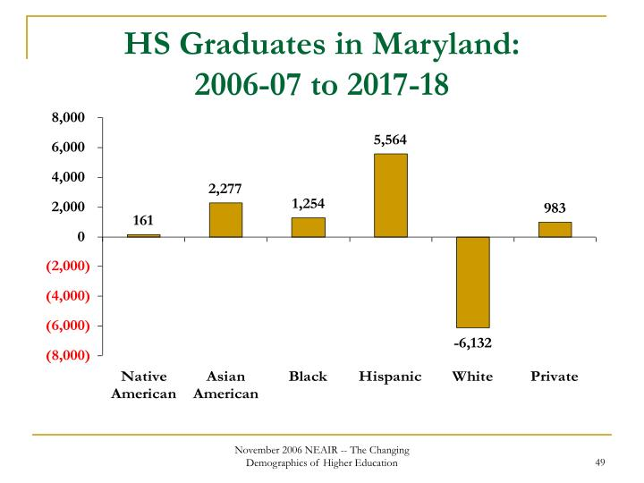 HS Graduates in Maryland: