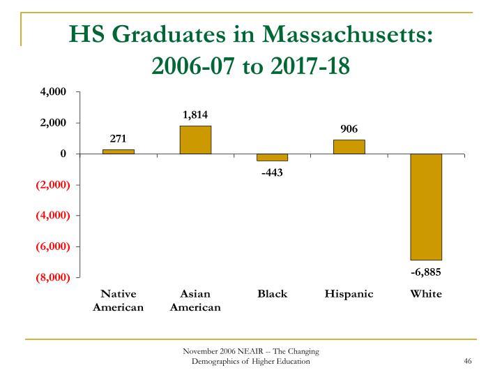 HS Graduates in Massachusetts: