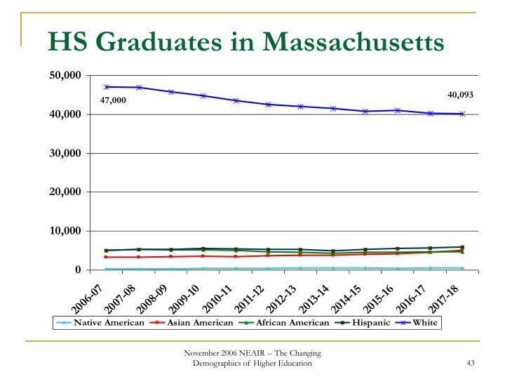 HS Graduates in Massachusetts