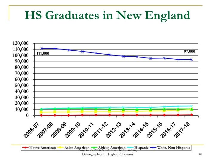 HS Graduates in New England