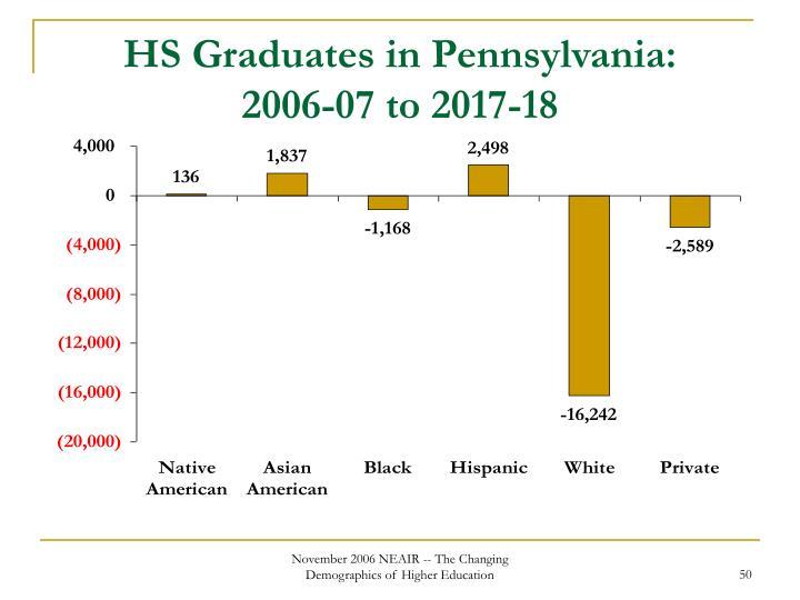 HS Graduates in Pennsylvania: