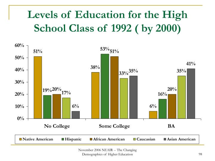 Levels of Education for the High School Class of 1992 ( by 2000)