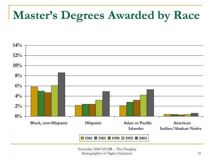 Master's Degrees Awarded by Race