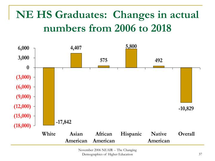NE HS Graduates:  Changes in actual numbers from 2006 to 2018