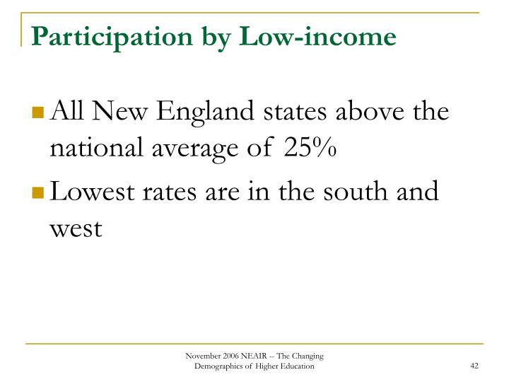Participation by Low-income