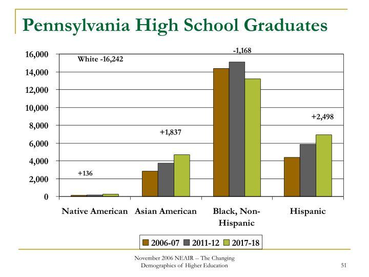 Pennsylvania High School Graduates