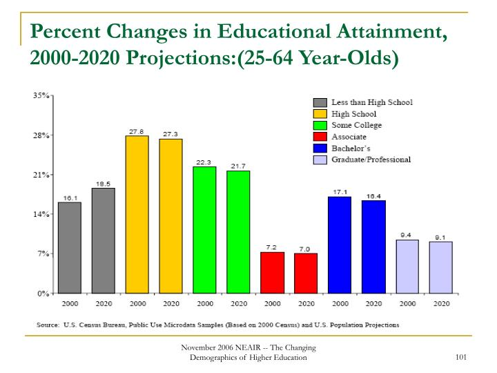 Percent Changes in Educational Attainment, 2000-2020 Projections:(25-64 Year-Olds)