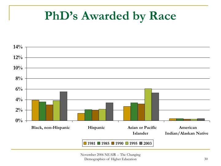 PhD's Awarded by Race