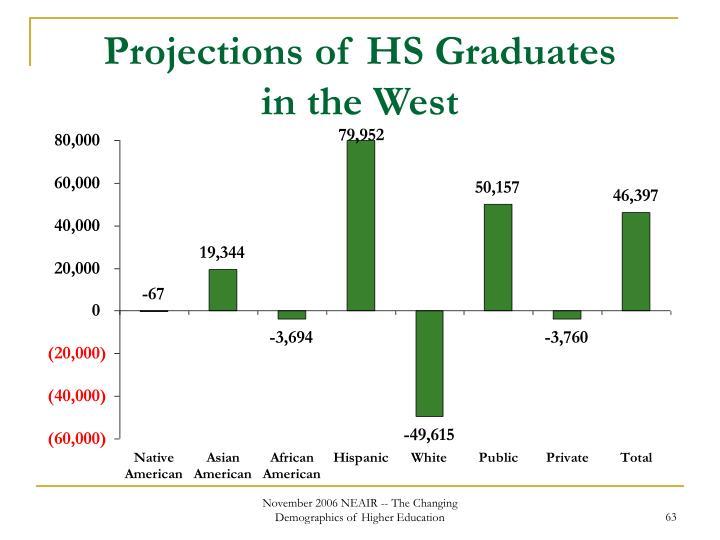 Projections of HS Graduates