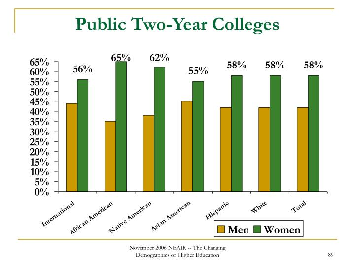 Public Two-Year Colleges