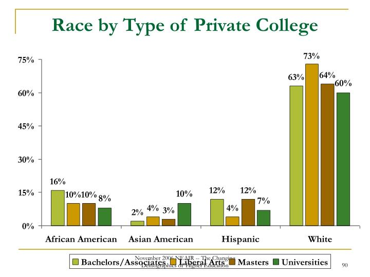 Race by Type of Private College