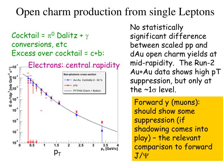 Open charm production from single Leptons