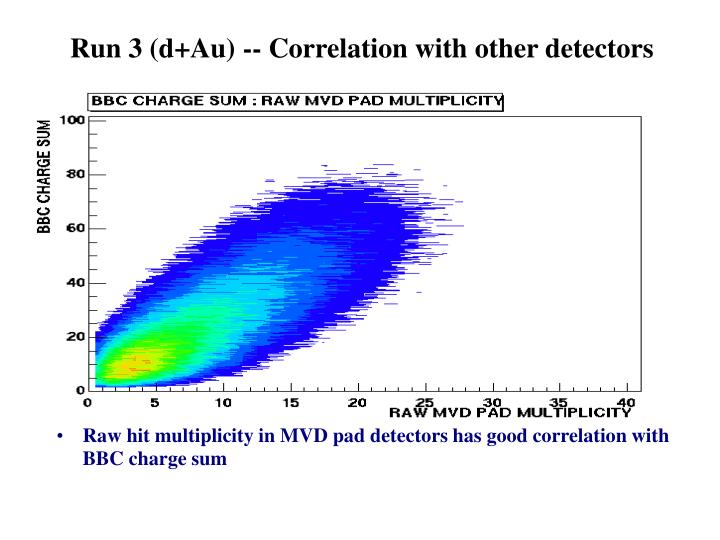 Run 3 (d+Au) -- Correlation with other detectors