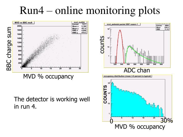 Run4 – online monitoring plots