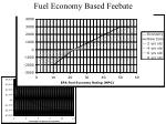 fuel economy based feebate