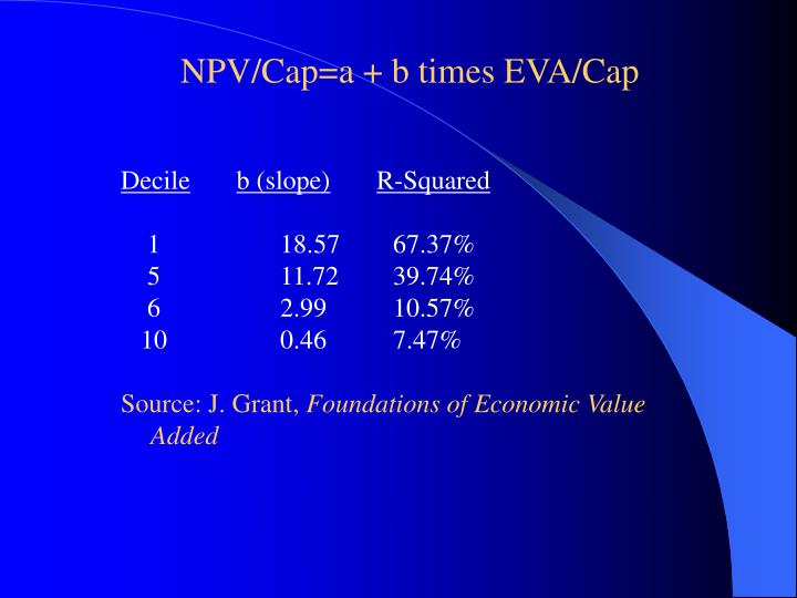 NPV/Cap=a + b times EVA/Cap