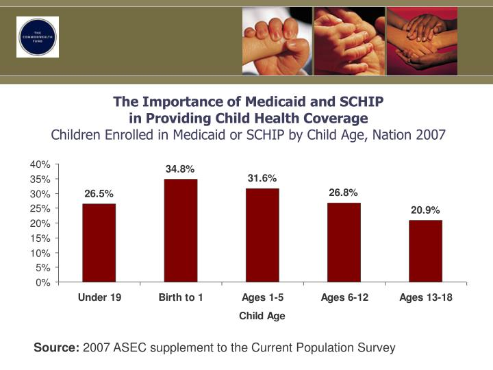 The Importance of Medicaid and SCHIP