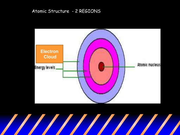 Atomic Structure  - 2 REGIONS