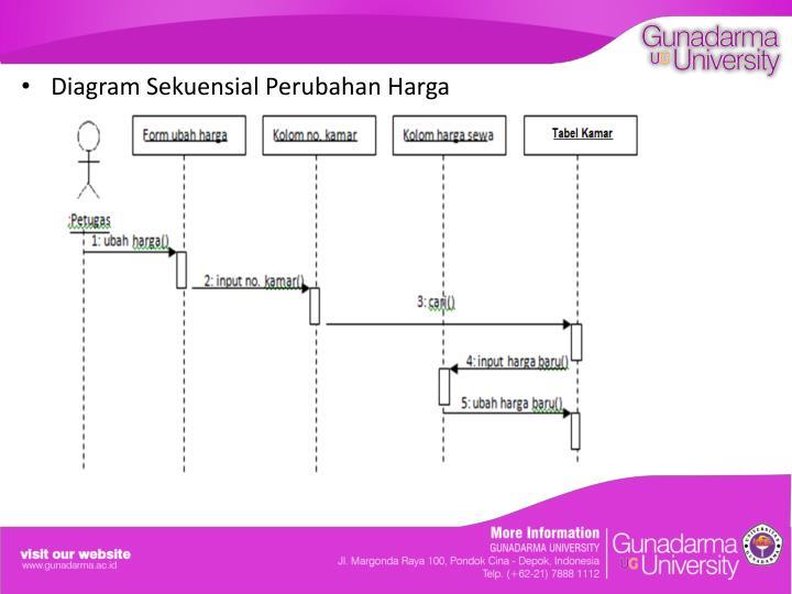 Ppt analisis dan perancangan sistem reservasi hotel menggunakan diagram sekuensial reservasi ccuart Images