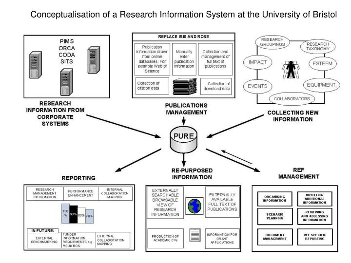 Conceptualisation of a Research Information System at the University of Bristol