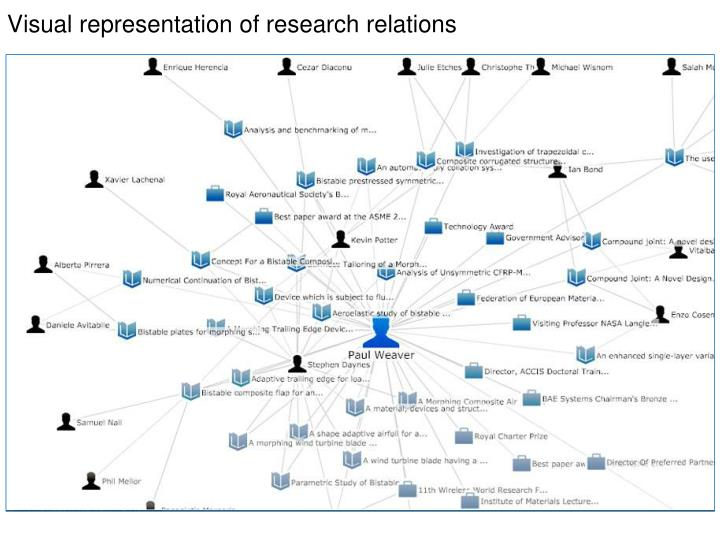 Visual representation of research relations