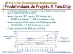 se p a hw processadores implementa o produtividade de projeto x tam chip