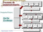 se p a metodologia de projeto processo de desenvolvimento2