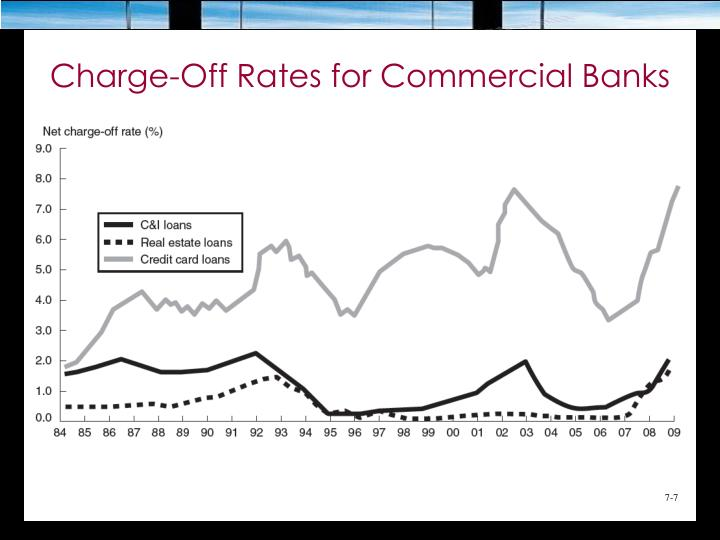 Charge-Off Rates for Commercial Banks