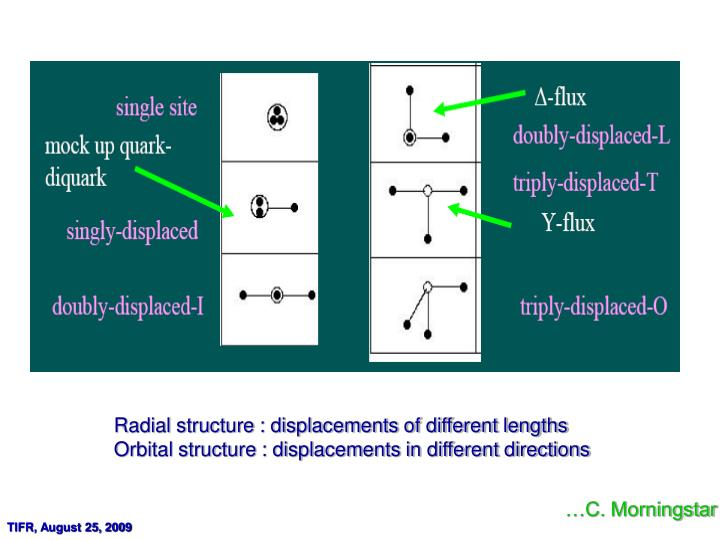 Radial structure : displacements of different lengths