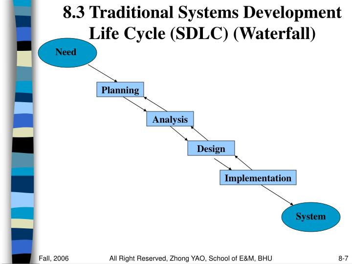 enrollment system using waterfall sdlc Cms seven conditions and standards medicaid it used a modified version of the waterfall sdlc • create a policy that defines the sdlc and the system.