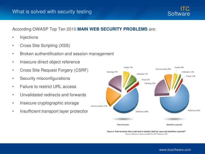 What is solved with security testing