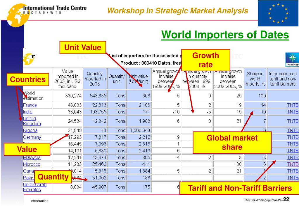 PPT - Introduction to ITC and Market Analysis Tools PowerPoint