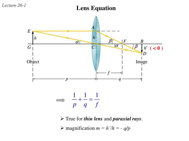lens equation n.