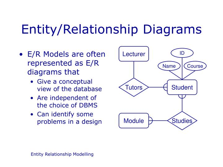 entity relationship diagrams An entity relationship diagram (erd) is a visual representation of different data using conventions that describe how these data are related to each other.