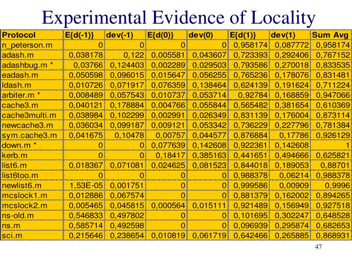 Experimental Evidence of Locality